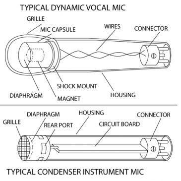 Dinamikus mikrofon vagy kondenzátormikrofon